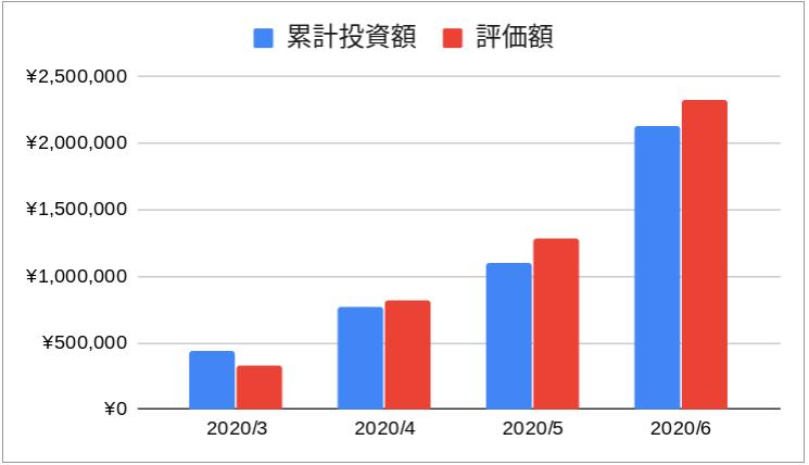 2020年6月_運用資金_評価損益推移