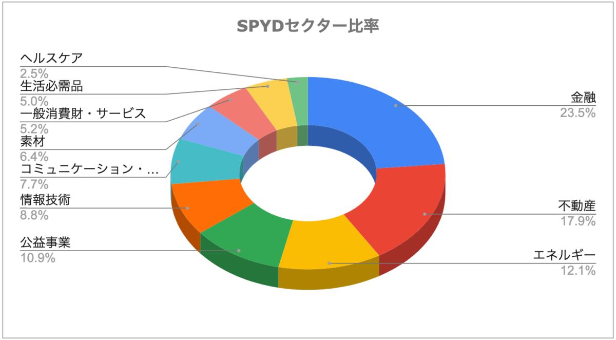 SPYD_セクター比率