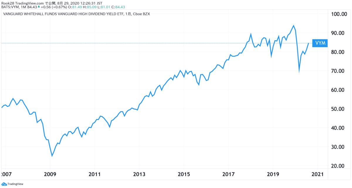 VYM_設定来の株価推移
