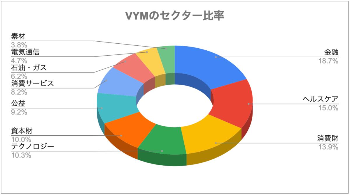 VYMのセクター比率