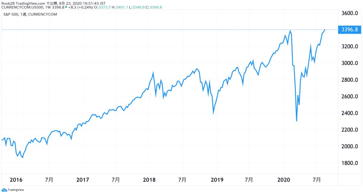 S&P500_5年間_株価推移