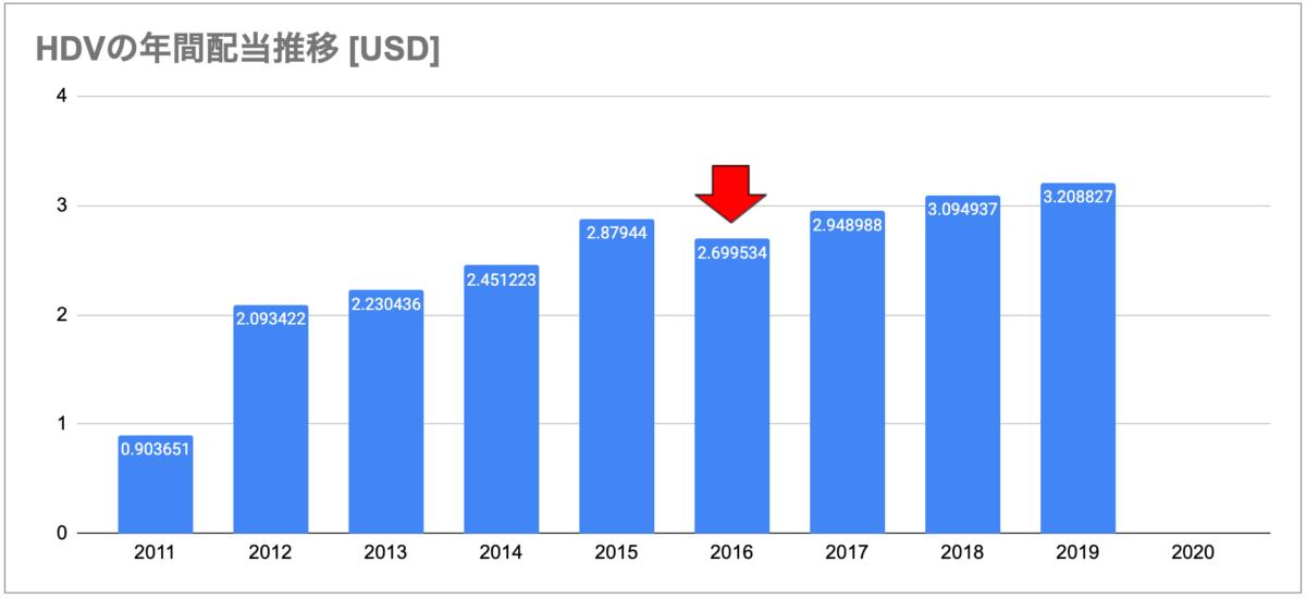 HDVの年間配当推移