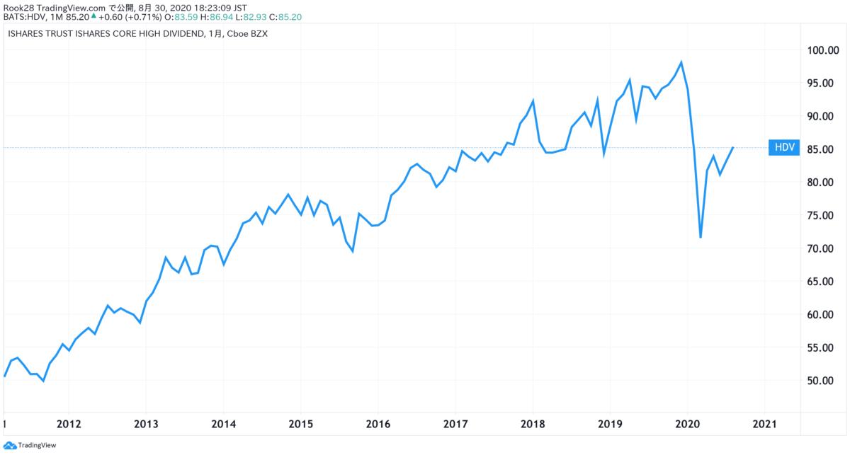 HDV_設定来の株価推移