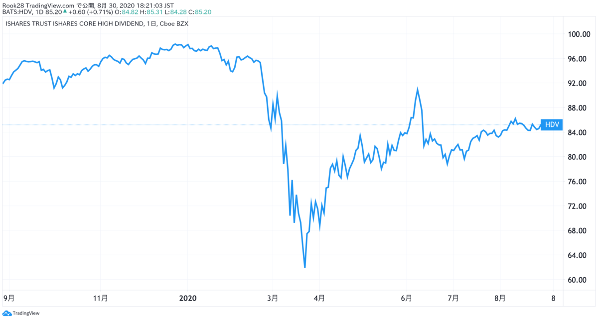 HDV_1年間の株価推移