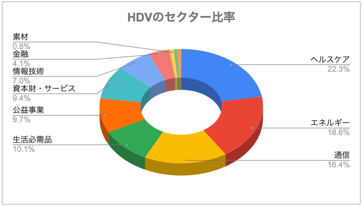 HDVのセクター比率