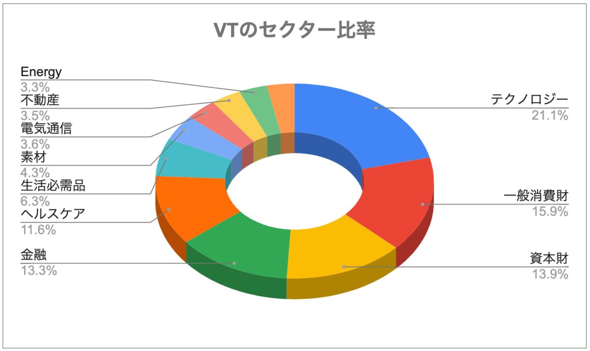 VTのセクター比率
