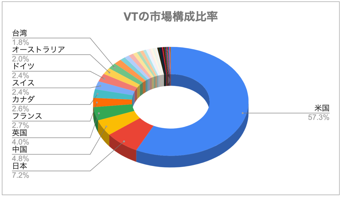 VTの市場構成比率