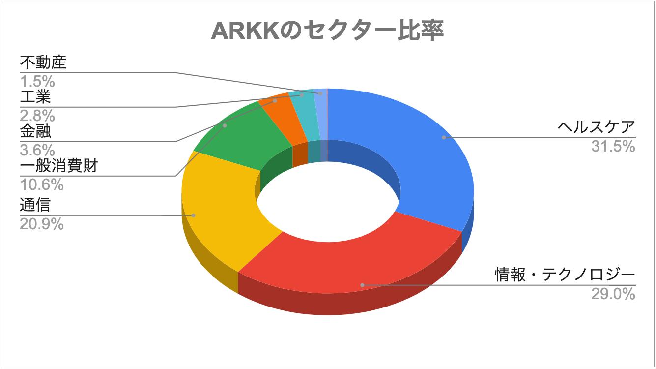 ARKKのセクター比率