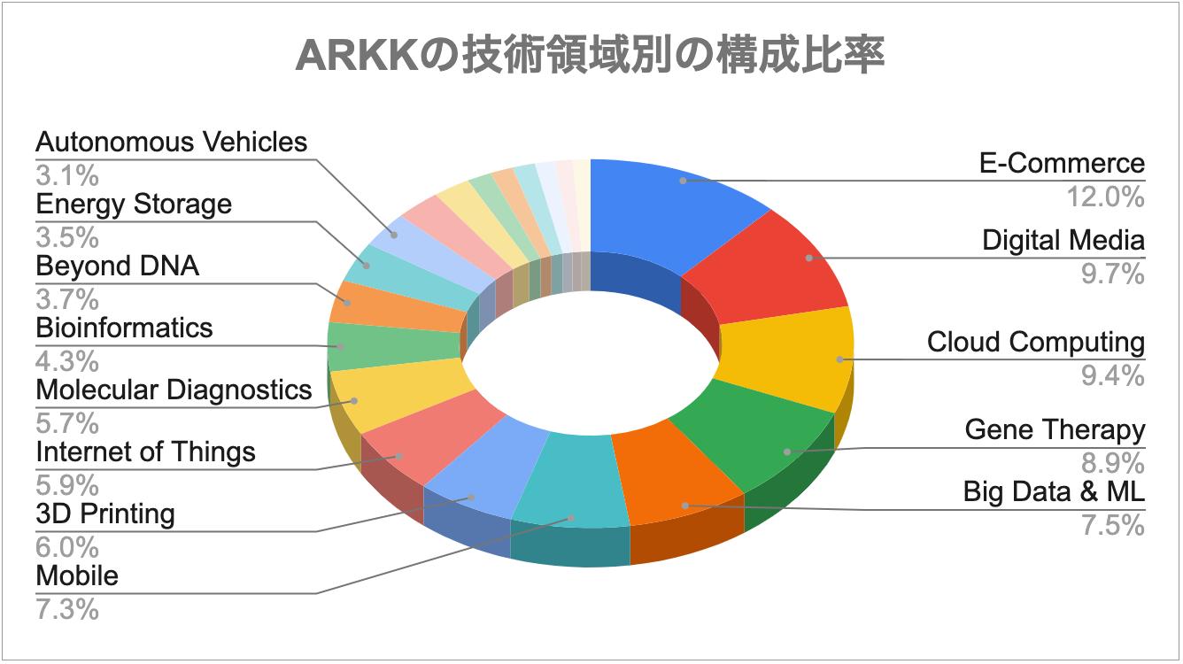 ARKKの技術領域別の構成比率
