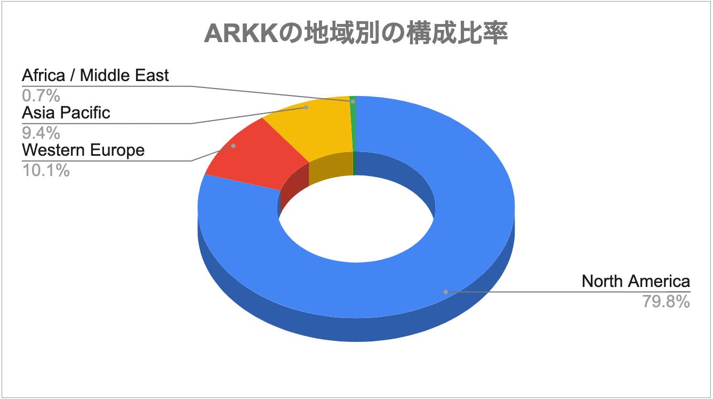 ARKKの地域別の構成比率