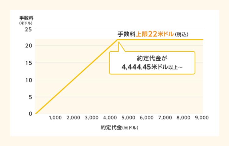 米国株ETF_手数料負け