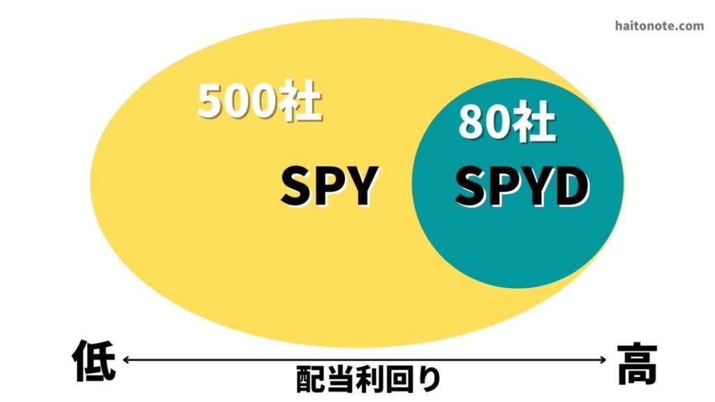 SPYとSPYDの違いを図解